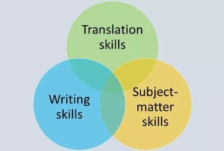 Convertirse en traductor profesional: aptitudes y cursos